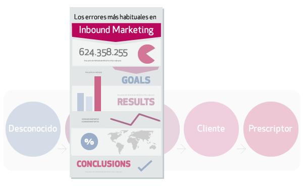 infografía gratis: Los 12 errores más habituales en el Inbound Marketing