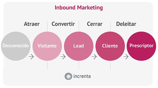 Te ayudamos con tu estrategia Inbound Marketing