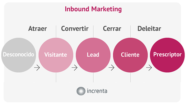 Te ayudamos con tu estrategia Inbound Marketing