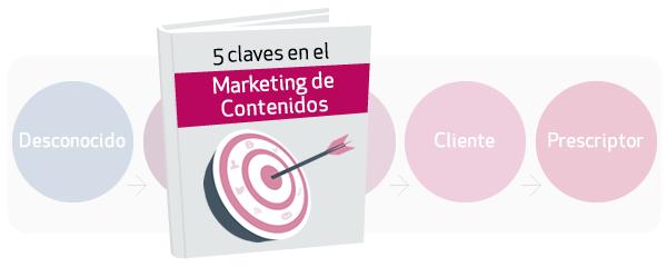 ebook 5 claves en el marketing de contenidos